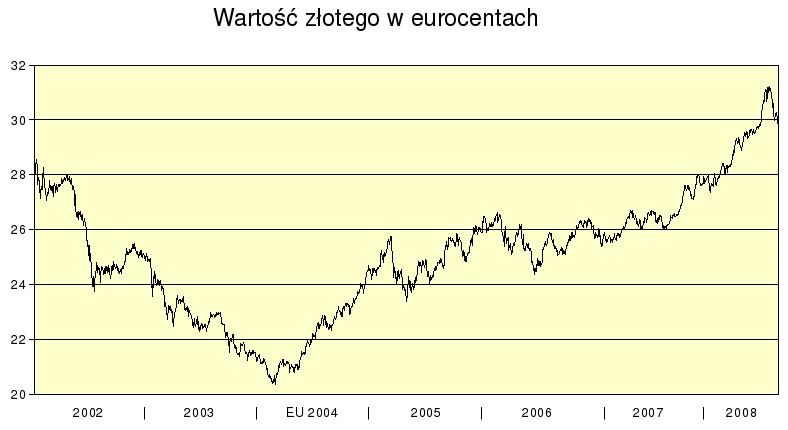 Wartość złotego w eurocentach, w latach 2002-2008